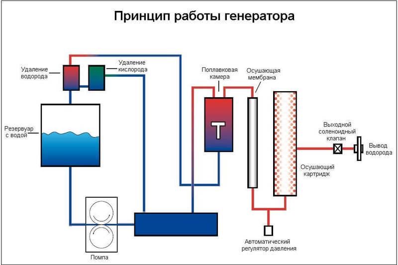 Водородный генератор изготовление своими руками